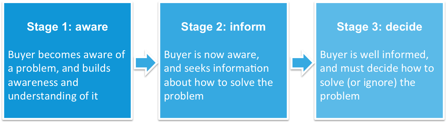 buyer journey PR