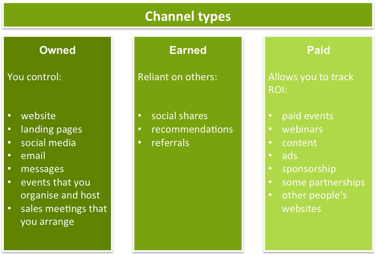channel types